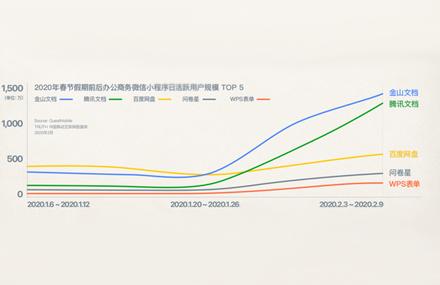 被盘活的协作市场 金山文档是如何做到月活2.39亿的